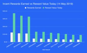Pushing the boundaries to increase reward value | Incent